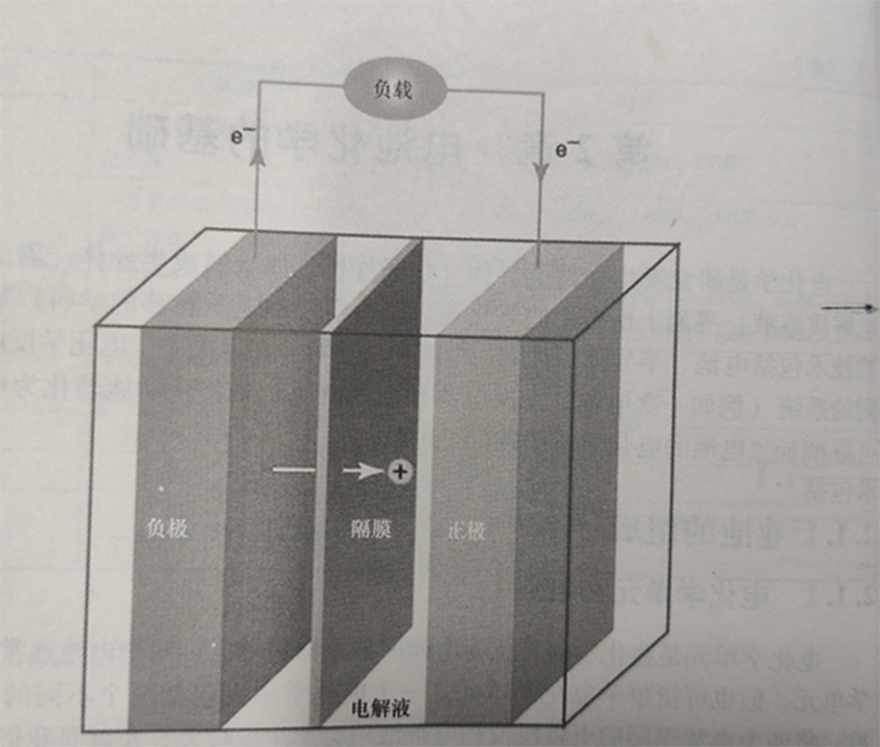 The composition of the battery