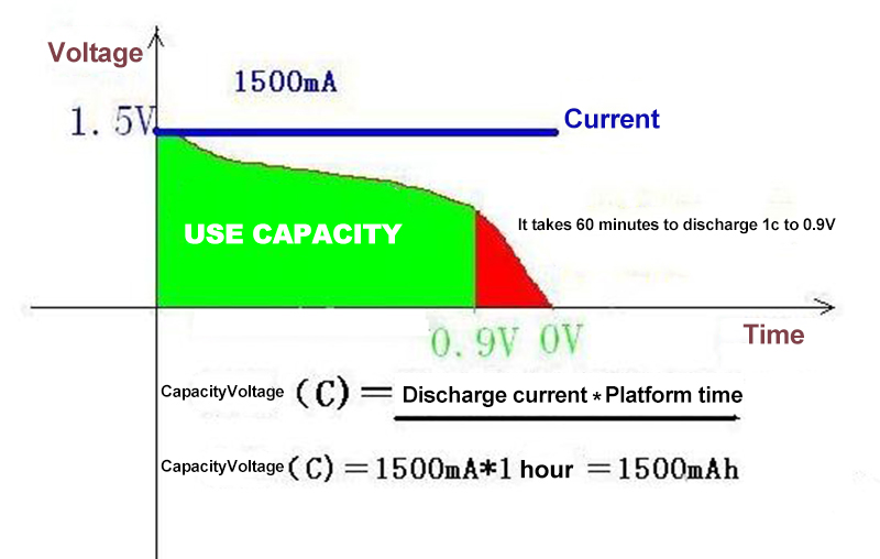 The basics and status of rechargeable battery