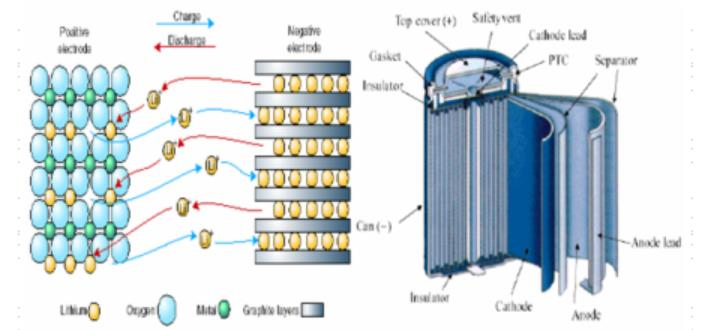 characteristic requirements and working principle of cathode materials
