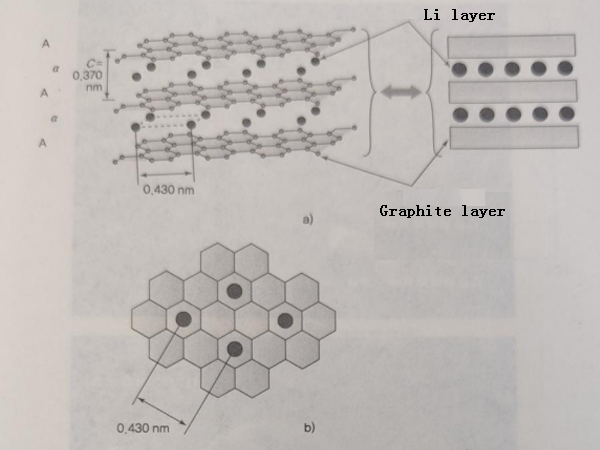 Graphite electrochemical reaction and particle design